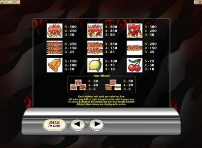 Retro Reels - Extreme Heat :: Slot game symbols paytable