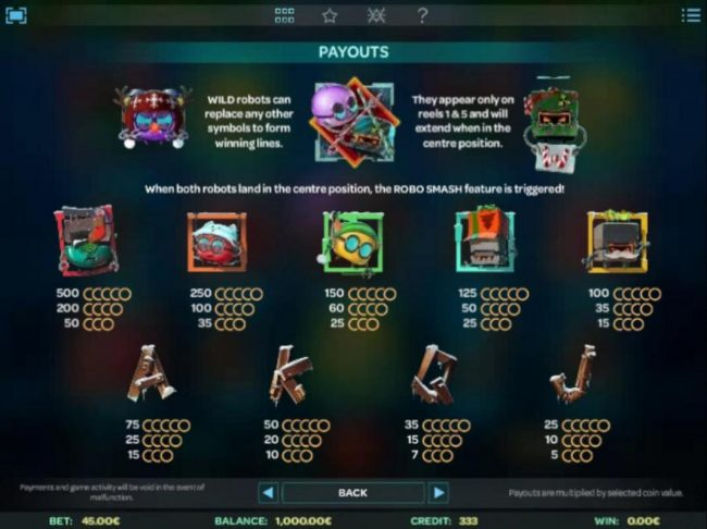 Slot game symbols paytable featuring robot inspired icons.