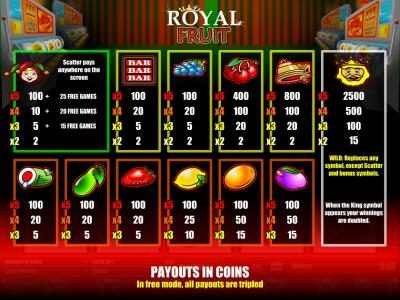 Long Harbour featuring the Video Slots Royal Fruit with a maximum payout of $250