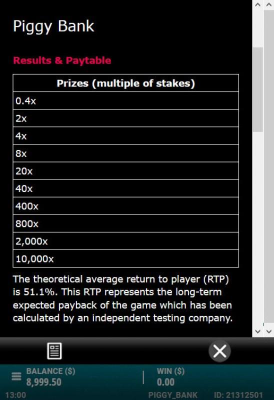 Raid the Piggy Bank :: Prize Multipliers