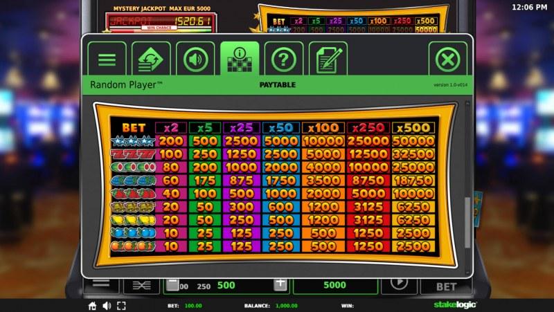 Random Player Arcade :: Paytable