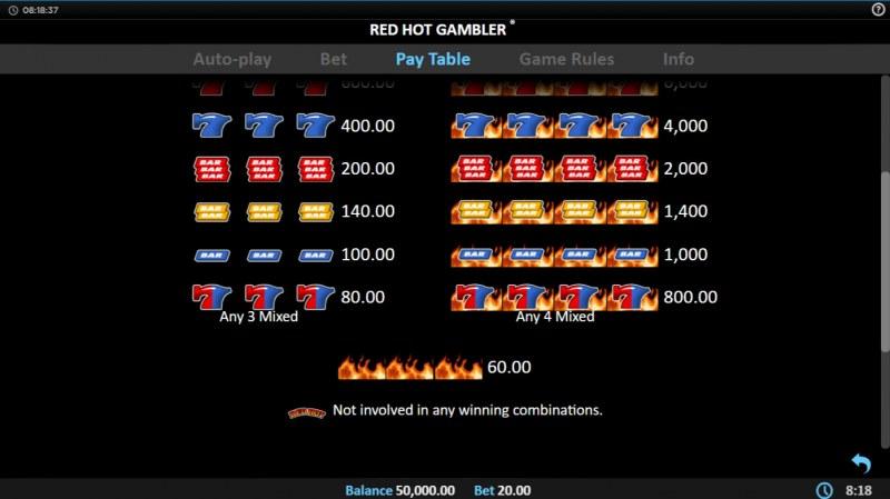 Red Hot Gambler :: Paytable