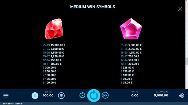 Reef Raider :: Paytable - High Value Symbols