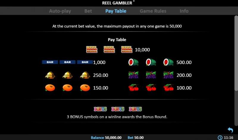 Reel Gambler :: Paytable