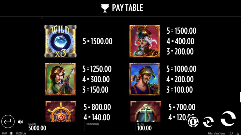 Riders of the Storm :: Paytable - High Value Symbols