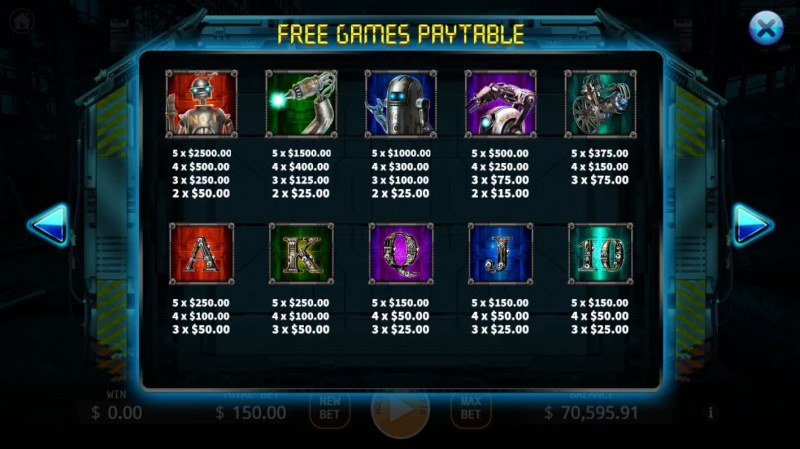 Robots :: Free Games Paytable