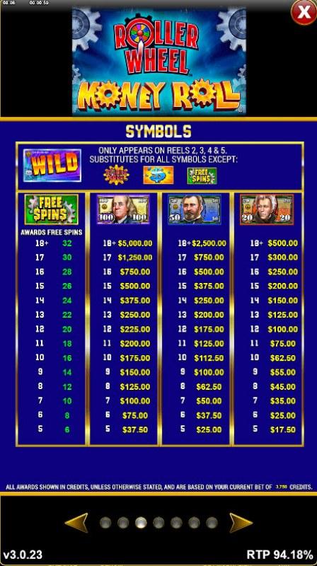 Roller Wheel Money Roll :: Paytable - High Value Symbols