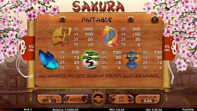 Sakura :: High Win Symbols Paytable