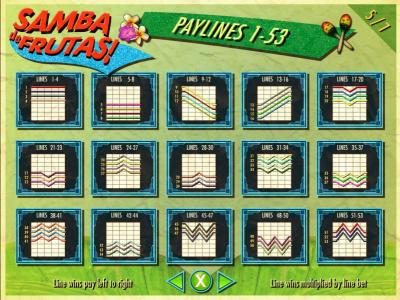 Lucky Me Slots featuring the Video Slots Samba de Frutas with a maximum payout of $250,000