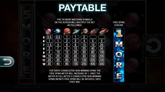 Scattered Skies :: Paytable