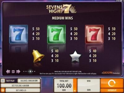 Slotty Vegas featuring the Video Slots Sevens High with a maximum payout of $2,000