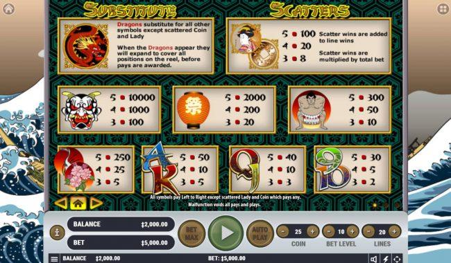 Shogun's Land :: Paytable