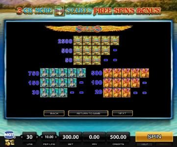 Sirens :: High value slot game symbols paytable