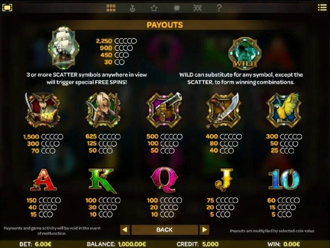 Skulls of Legend :: Slot game symbols paytable