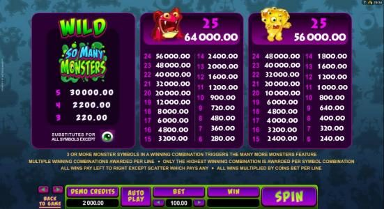 Trada featuring the Video Slots So Many Monsters with a maximum payout of $56,000