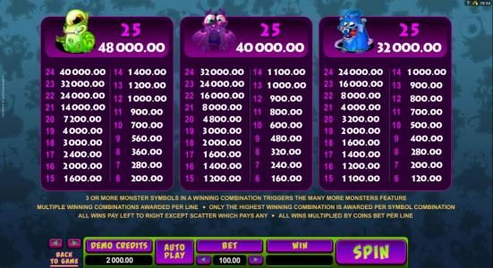 Players Palace featuring the Video Slots So Many Monsters with a maximum payout of $56,000