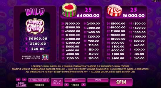 Triple Aces featuring the Video Slots So Much Candy with a maximum payout of $56,000