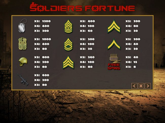 Venetian featuring the Video Slots Soldiers Fortune with a maximum payout of $24,000