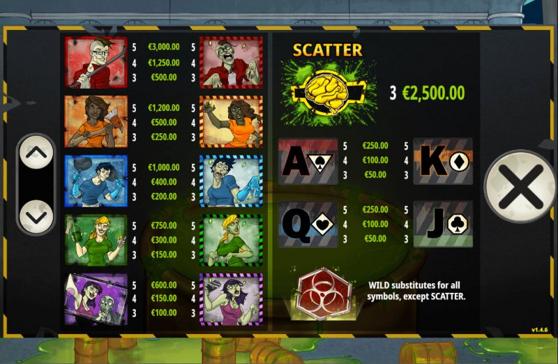 Scatter Brains 2 :: Paytable