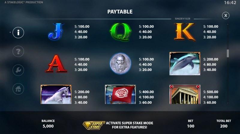 Sea God :: Paytable - High Value Symbols