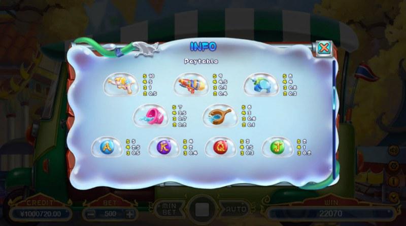 Songkran :: Paytable