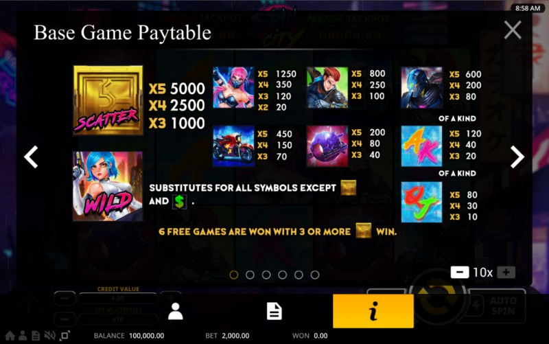 Spin City :: Paytable