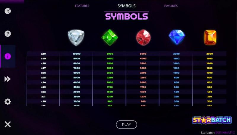 Starbatch :: Paytable - High Value Symbols