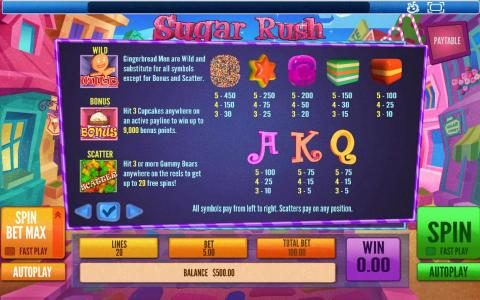 Sugar Rush :: Slot game symbols paytable