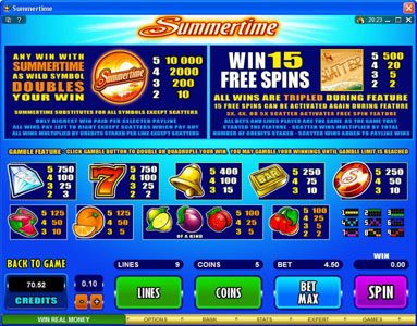 Casino Cruise featuring the Video Slots Summertime with a maximum payout of $50,000