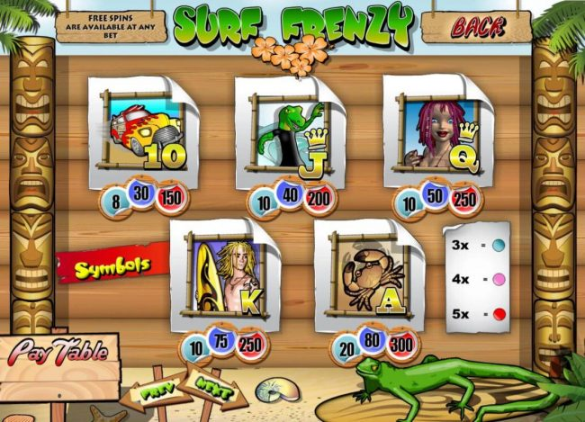 Wicked Bet featuring the Video Slots Surf Frenzy with a maximum payout of $1,000,000