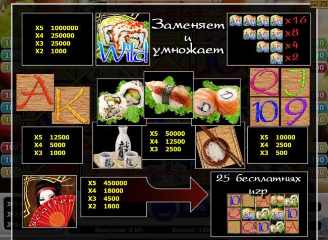 Sushi :: Paytable
