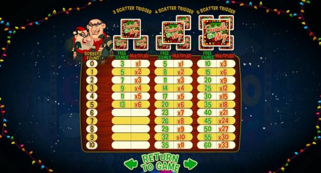Slots LV featuring the Video Slots Swindle All the Way with a maximum payout of $12,500