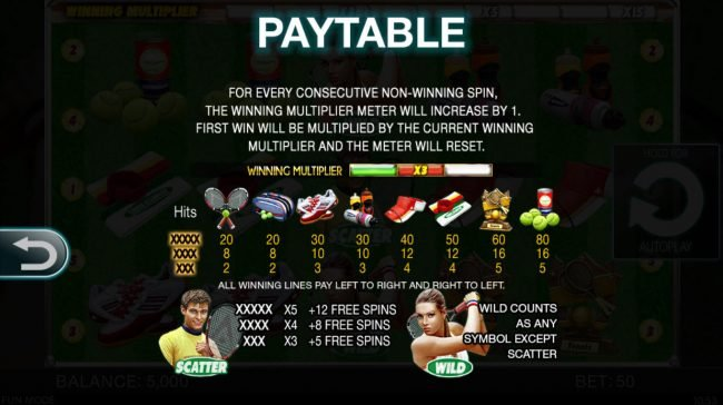 Tennis Champion :: Paytable