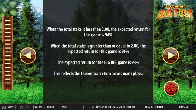 The Legend of Big Foot :: Theoretical Return To Player (RTP)