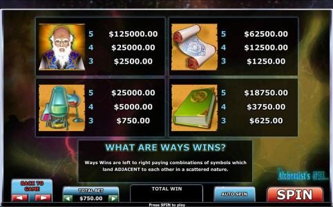 Winner Online featuring the Video Slots The Alchemist's Spell with a maximum payout of $125,000