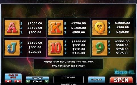 Europlay featuring the Video Slots The Alchemist's Spell with a maximum payout of $125,000