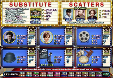 Planet 7 featuring the Video Slots The Three Stooges with a maximum payout of $250,000