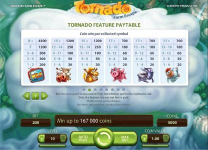 Play Million featuring the Video Slots Tornado Farm Escape with a maximum payout of $7,000