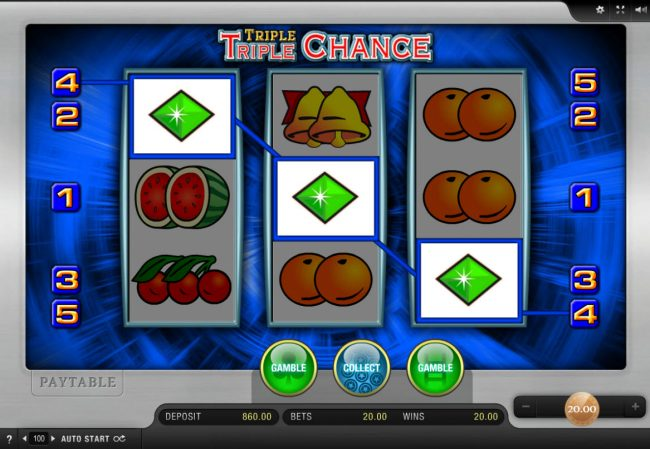 DruckGluck featuring the Video Slots Triple Triple Chance with a maximum payout of $3,000