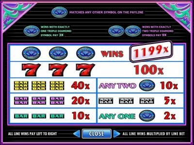 Slot game symbols paytable. The triple diamond symbol is the highest valued symbol on the game board. Matching three on a winning payline rewards you with 1199x your line bet.