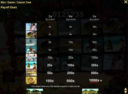 Slotland featuring the Video Slots Tropical Treat with a maximum payout of $4,000