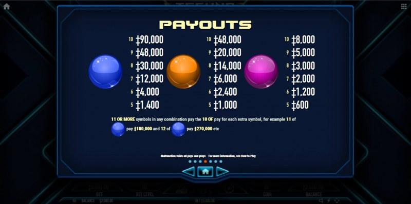 Techno Tumble :: Paytable