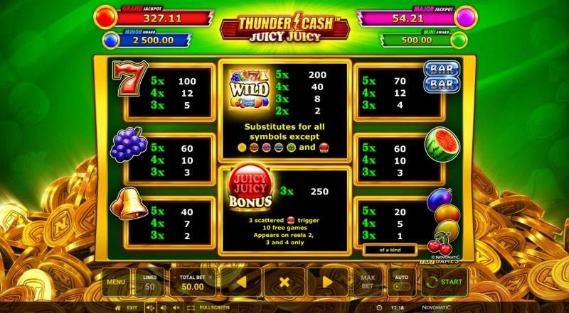 Thunder Cash Juicy Juicy :: Paytable