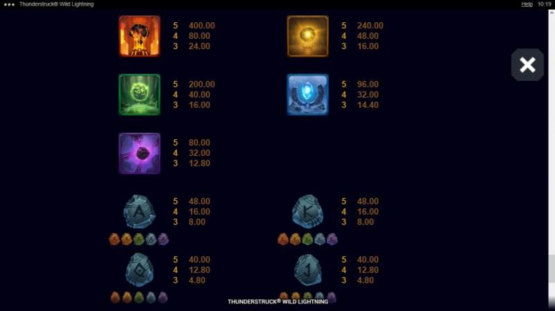 Thunderstruck Wild Lightning :: Paytable - High Value Symbols
