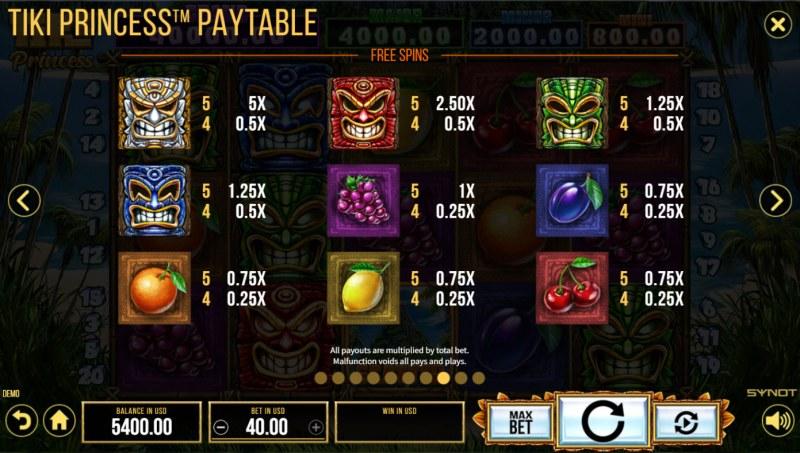 Tiki Princess :: Paytable