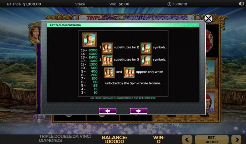 Triple Double Da Vinci Diamonds :: Paytable