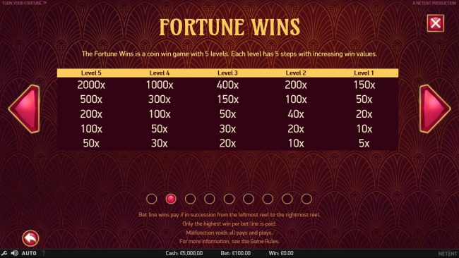 Slotty Vegas featuring the Video Slots Turn Your Fortune with a maximum payout of $400,000