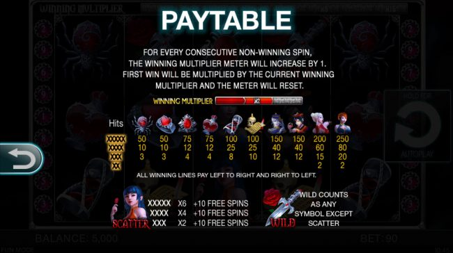 Undying Passion :: Paytable