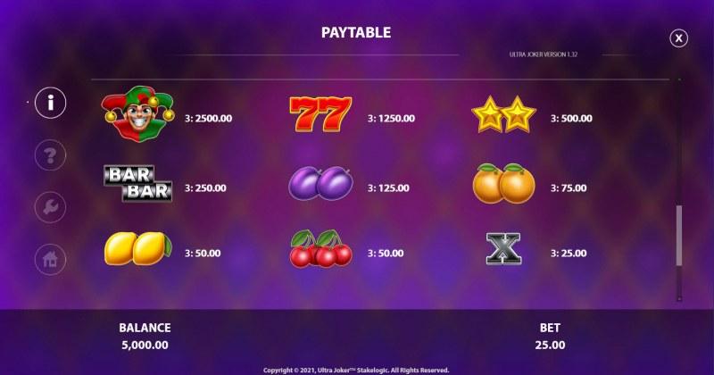 Ultra Joker :: Paytable