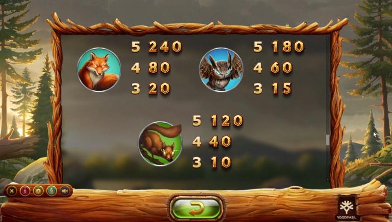 Untamed Wilds :: Paytable - High Value Symbols